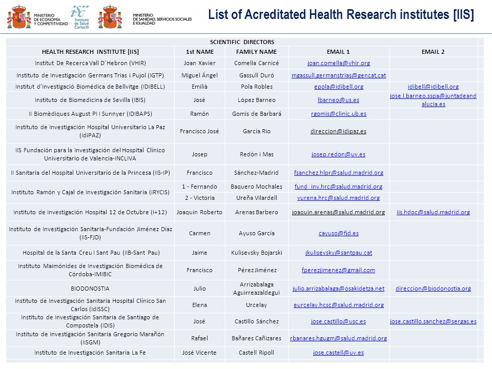 List of Acreditated Health Research institutes [IIS]